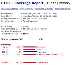 testwell coverage report
